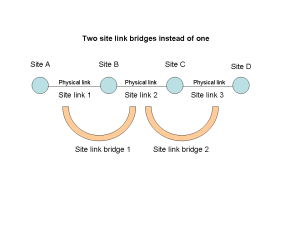 Figure 4: Two site link bridges instead of one